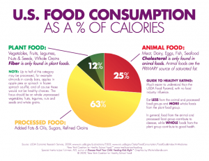 US food consumption